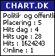 Chart.dk