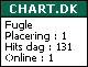 chart.dk
