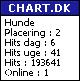 Se Border to Borders placering på Chart.dk